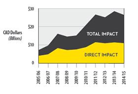 Economic impact of canola in Alberta
